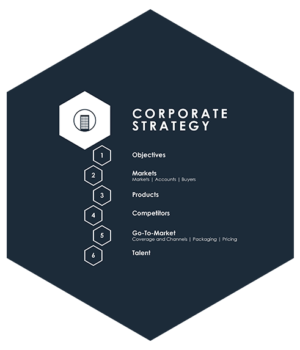 Corporate-Strategy-Steps